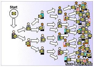 Как распознать и создать вирусный контент.